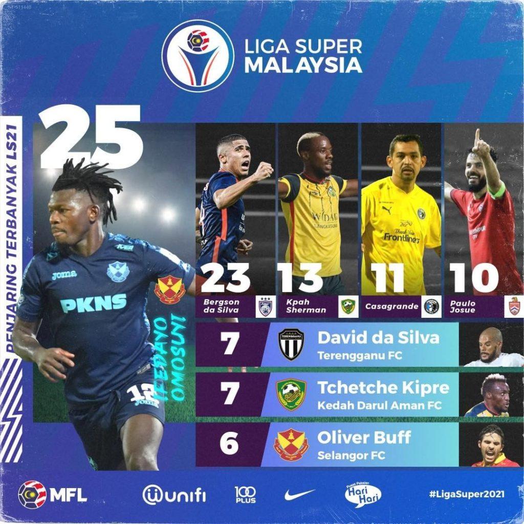 Top Scorer Penyokong Melaka United Tidak Mahu Pengurusan Berterusan Melepaskan Pemain Berkualiti